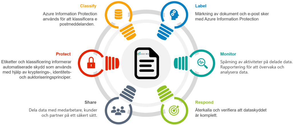How to classify documents using Microsoft Azure Information Protection (AIP)